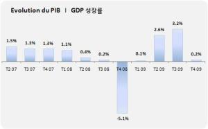 Évolution du PIB en Corée du Sud (mars-juin 2010)